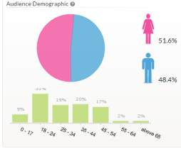 audience global