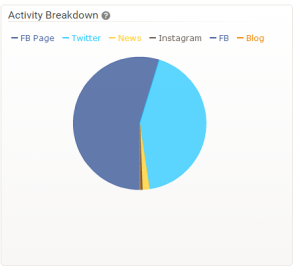 activity breakdown